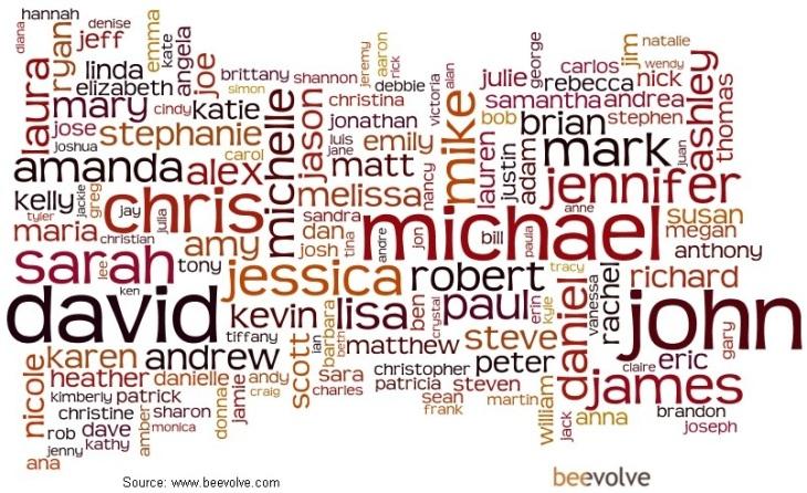 Most_Popular_Names